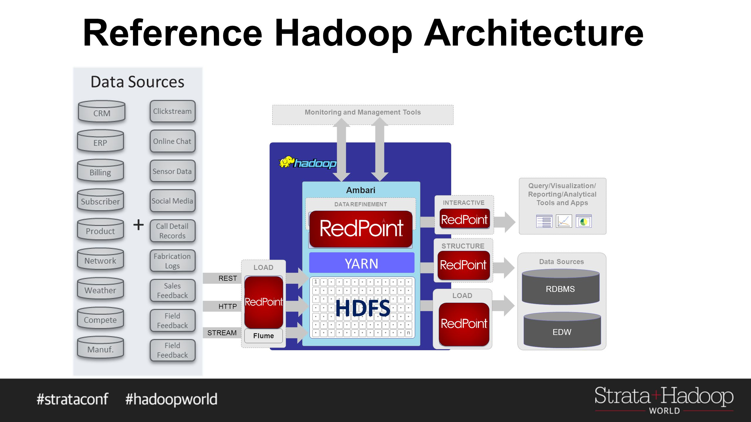 Reference Hadoop Architecture Monitoring and Management Tools Ambari MAPREDUCE REST DATA REFINEMENT HIVE PIG HTTP STREAM STRUCTURE HCATALOG (metadata services) Query/Visualization/ Reporting/Analytical Tools and Apps Data Sources RDBMS EDW INTERACTIVE HIVE Server2 LOAD SQOOP WebHDFS Flume NFS LOAD SQOOP/Hive Web HDFS YARN       n 1        HDFS