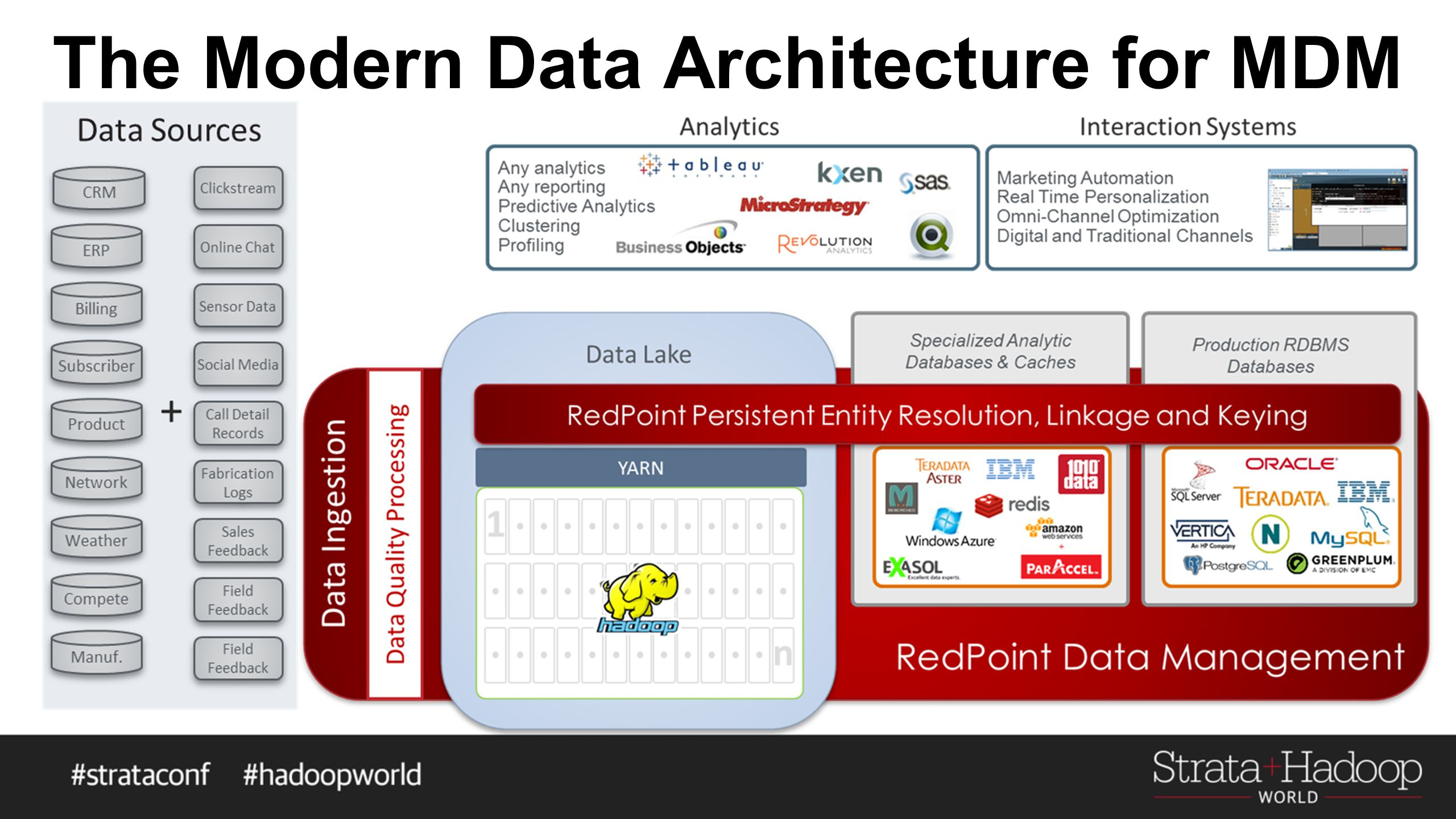 The Modern Data Architecture for MDM
