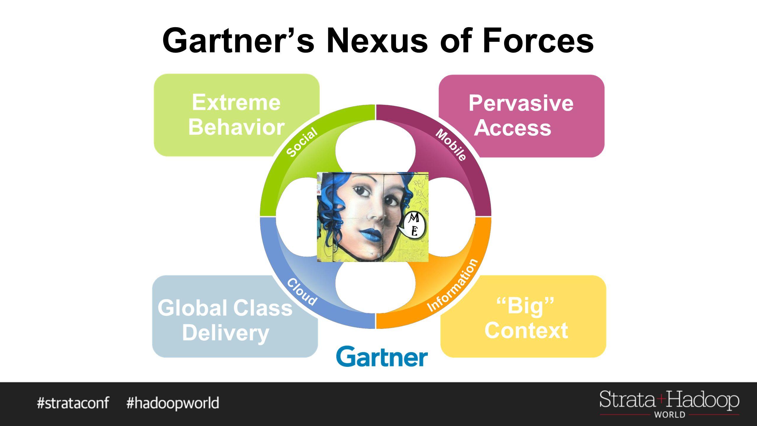 Gartner's Nexus of Forces