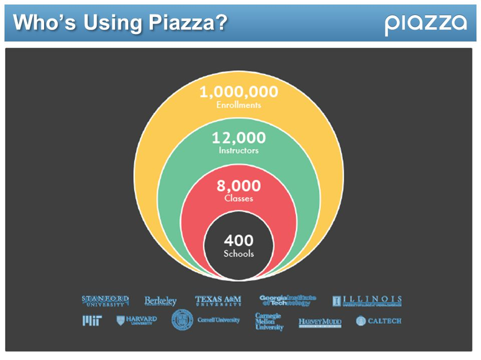Who's Using Piazza?