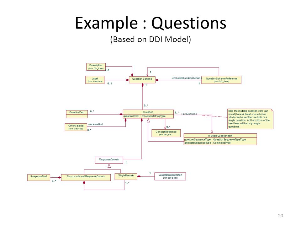 Example : Questions (Based on DDI Model) 20