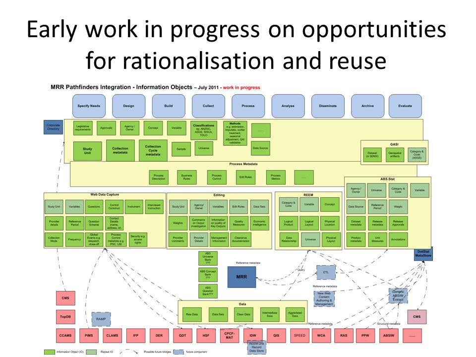 Early work in progress on opportunities for rationalisation and reuse