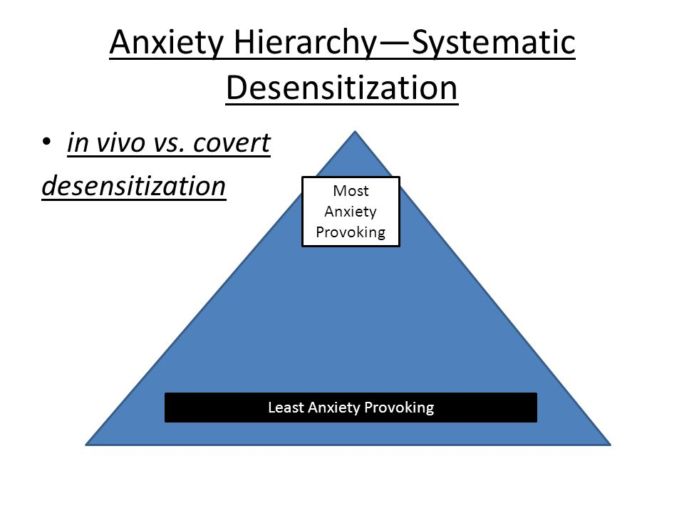 Anxiety Hierarchy—Systematic Desensitization in vivo vs. covert desensitization Least Anxiety Provoking Most Anxiety Provoking