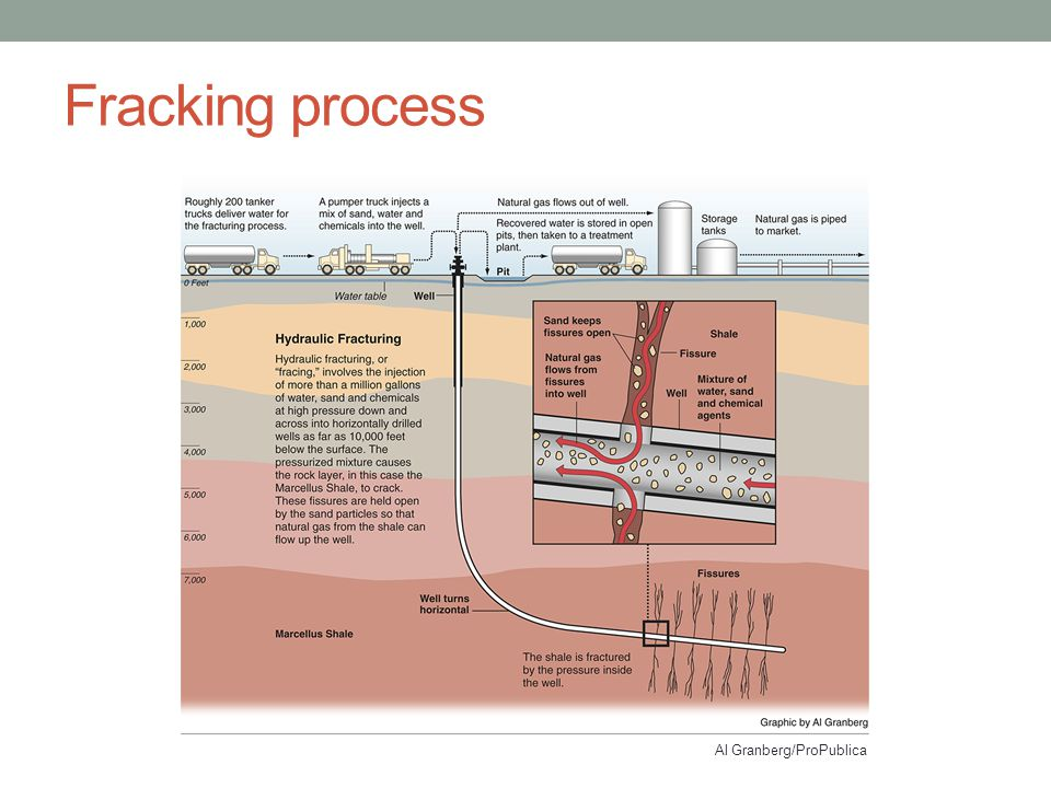 Fracking process Al Granberg/ProPublica