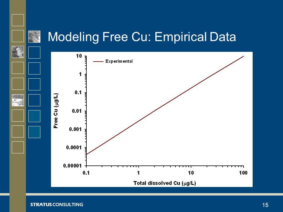 STRATUS CONSULTING Modeling Free Cu: Empirical Data 15