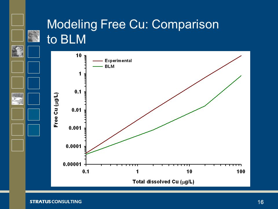 STRATUS CONSULTING Modeling Free Cu: Comparison to BLM 16