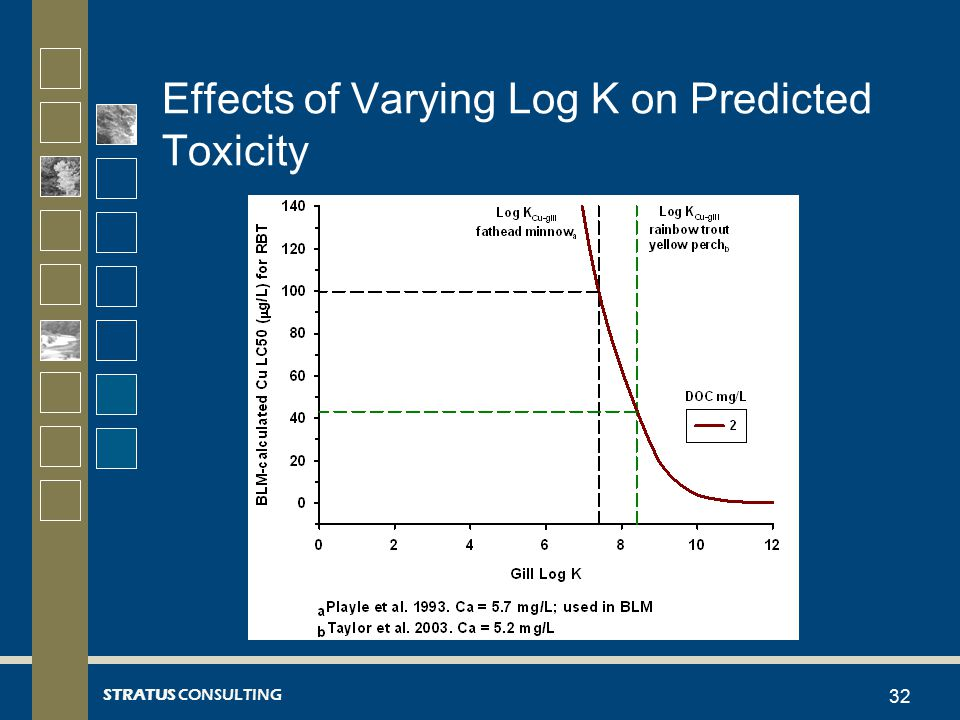 STRATUS CONSULTING Effects of Varying Log K on Predicted Toxicity 32
