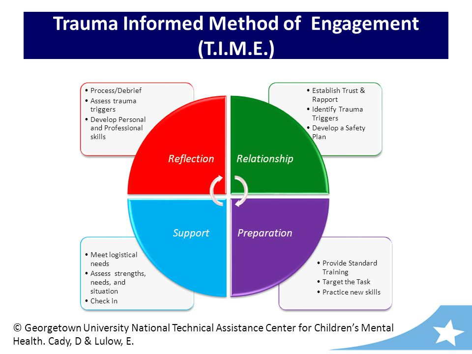 Trauma Informed Method of Engagement (T.I.M.E.) Provide Standard Training Target the Task Practice new skills Meet logistical needs Assess strengths, needs, and situation Check in Establish Trust & Rapport Identify Trauma Triggers Develop a Safety Plan Process/Debrief Assess trauma triggers Develop Personal and Professional skills ReflectionRelationship Preparation Support © Georgetown University National Technical Assistance Center for Children's Mental Health.