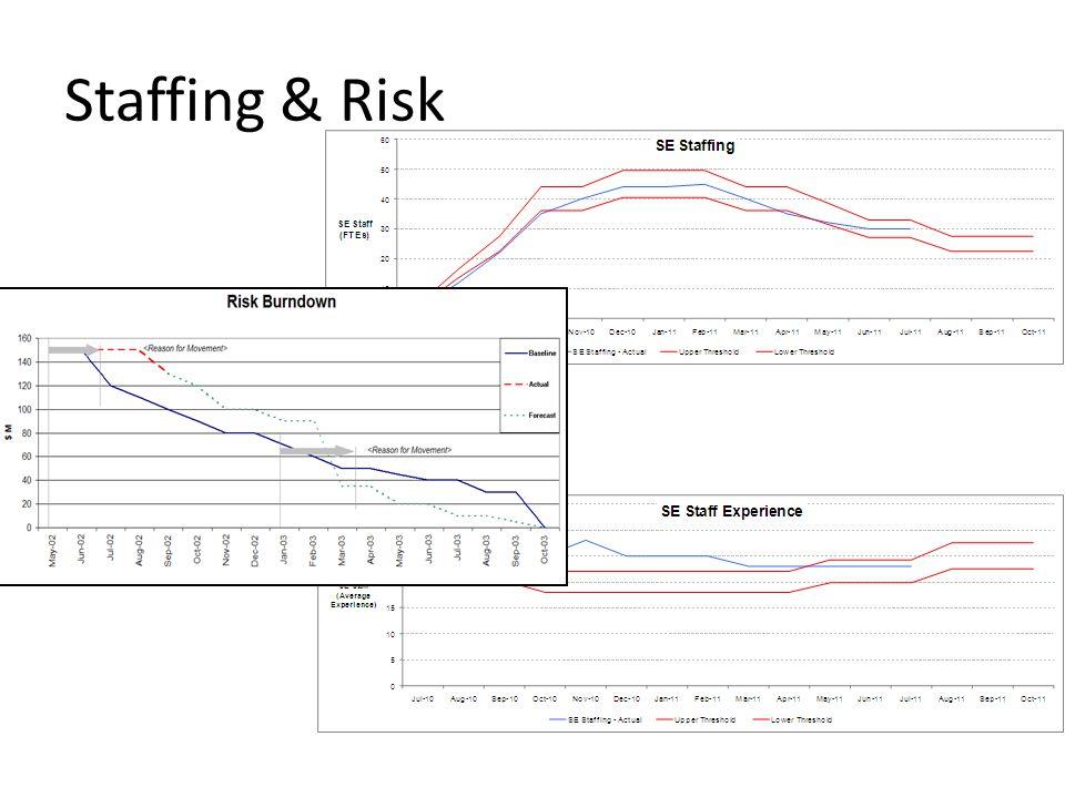 Staffing & Risk