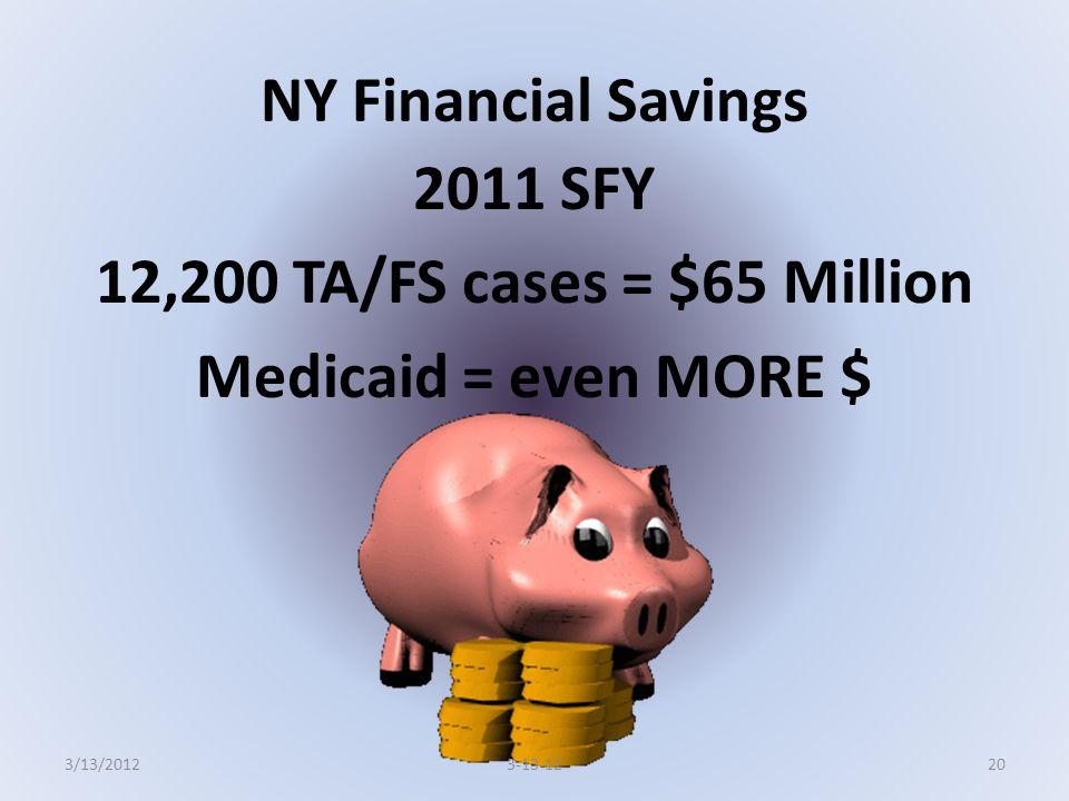 NY Financial Savings 2011 SFY 12,200 TA/FS cases = $65 Million Medicaid = even MORE $ 203-13-123/13/2012