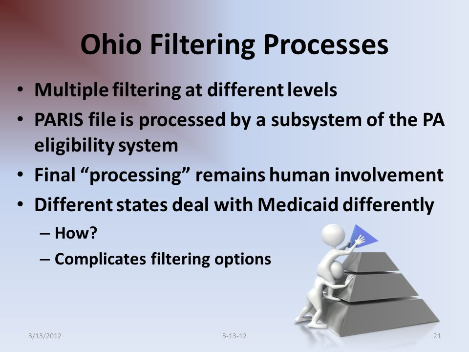 Ohio Filtering Processes Multiple filtering at different levels PARIS file is processed by a subsystem of the PA eligibility system Final processing remains human involvement Different states deal with Medicaid differently – How.