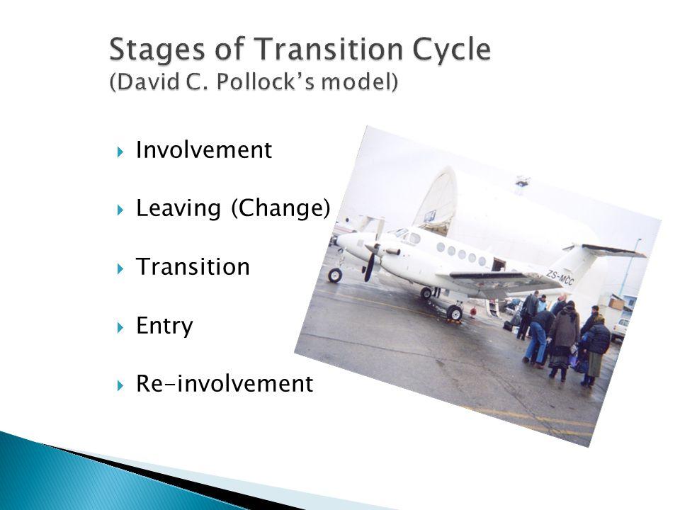  Involvement  Leaving (Change)  Transition  Entry  Re-involvement