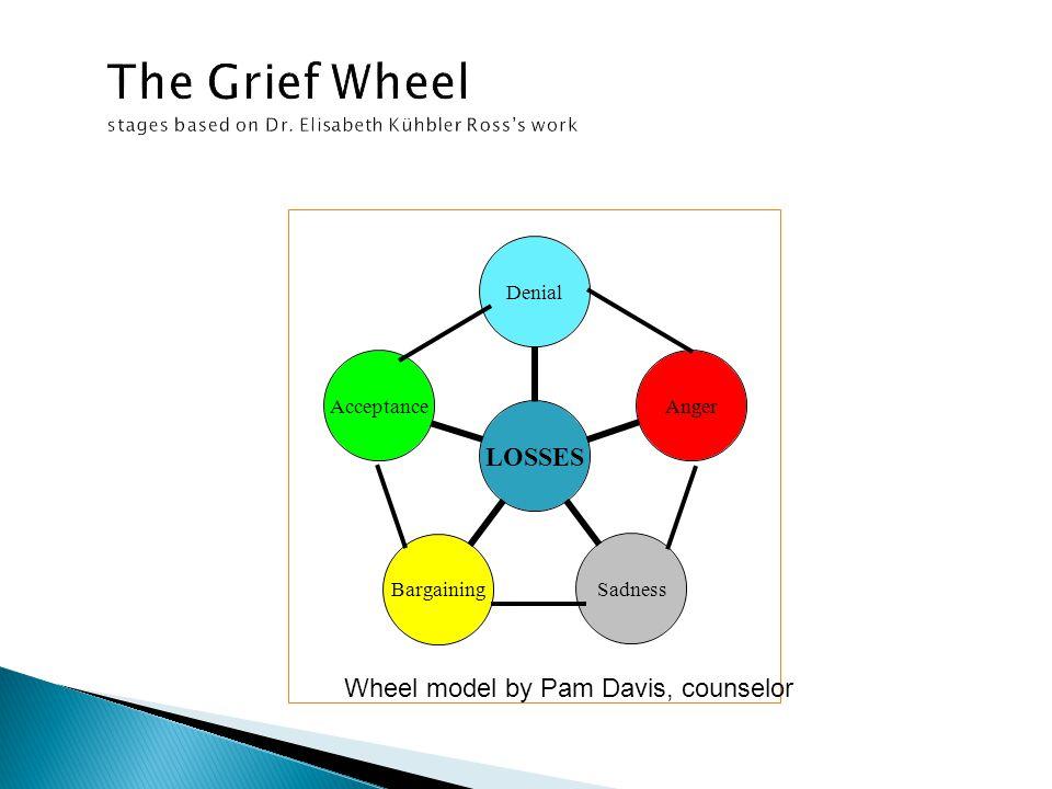 The Grief Wheel stages based on Dr. Elisabeth Kühbler Ross's work LOSSES DenialAnger SadnessBargaining Acceptance Wheel model by Pam Davis, counselor