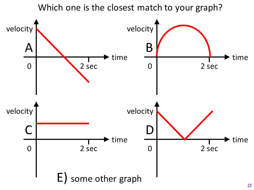 19 time velocity 2 sec0 A time velocity 2 sec0 B time velocity 2 sec0 C time velocity 2 sec0 D E) some other graph Which one is the closest match to y