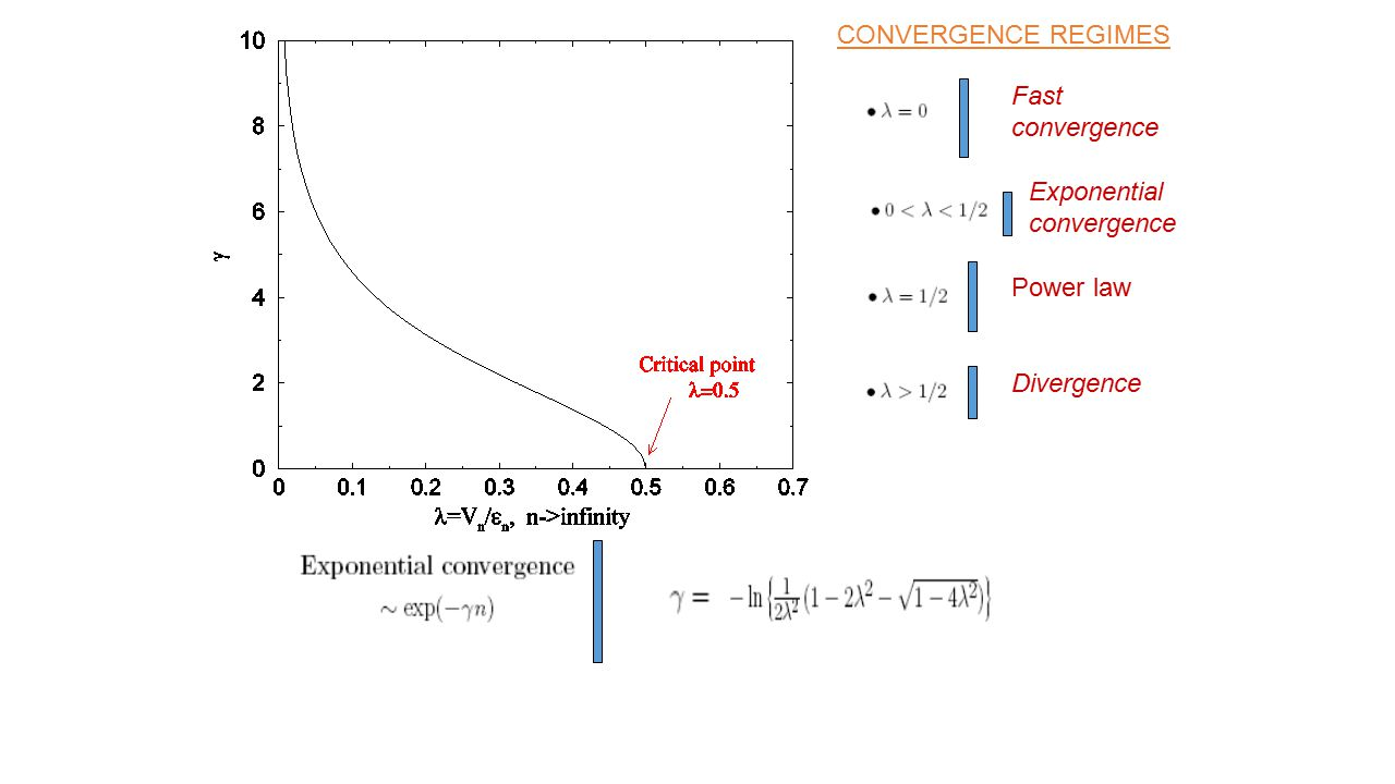 CONVERGENCE REGIMES Fast convergence Exponential convergence Power law Divergence
