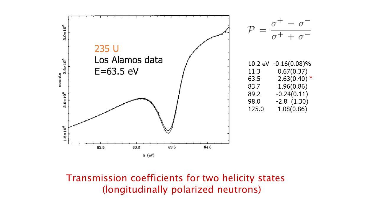 235 U Los Alamos data E=63.5 eV 10.2 eV -0.16(0.08)% 11.3 0.67(0.37) 63.5 2.63(0.40) * 83.7 1.96(0.86) 89.2 -0.24(0.11) 98.0 -2.8 (1.30) 125.0 1.08(0.86) Transmission coefficients for two helicity states (longitudinally polarized neutrons)