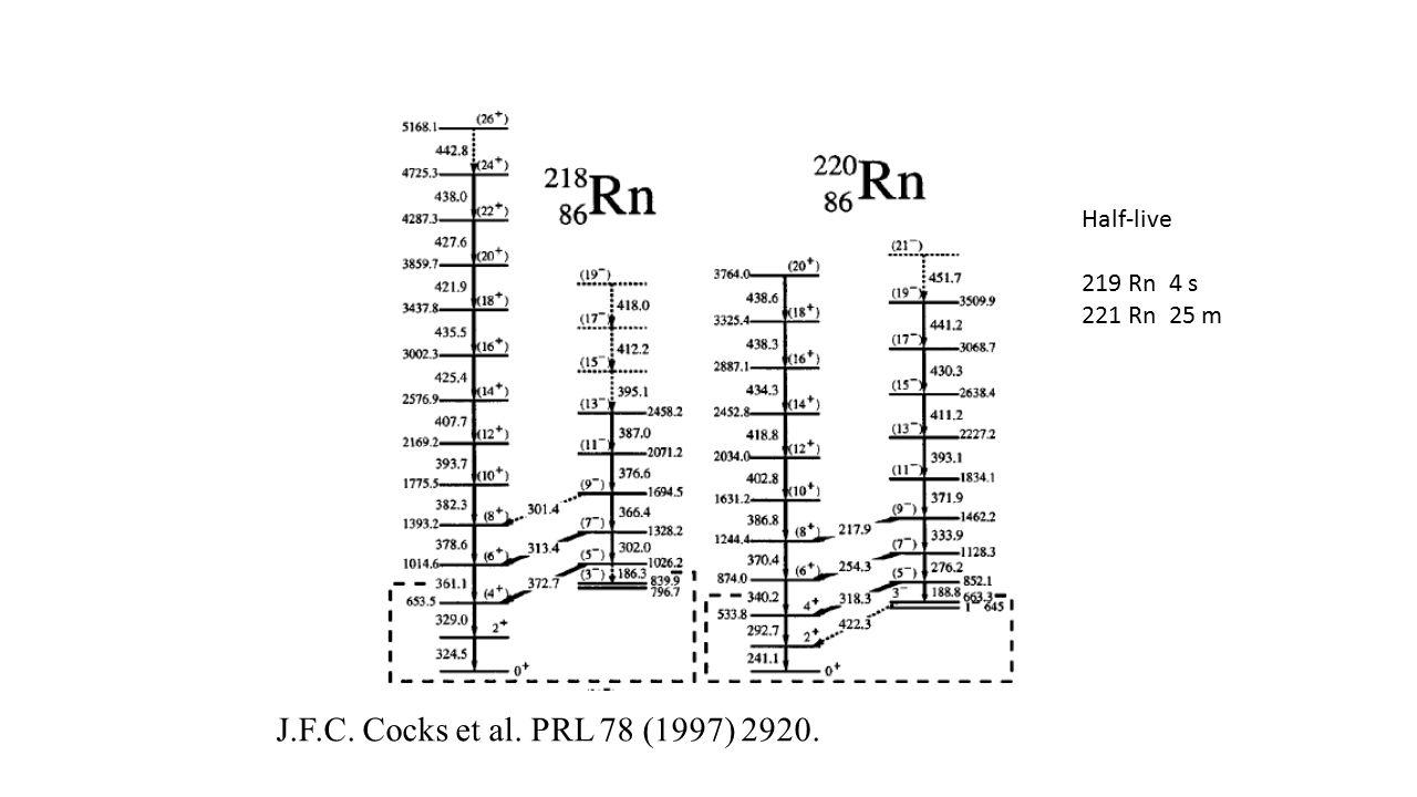 J.F.C. Cocks et al. PRL 78 (1997) 2920. Half-live 219 Rn 4 s 221 Rn 25 m