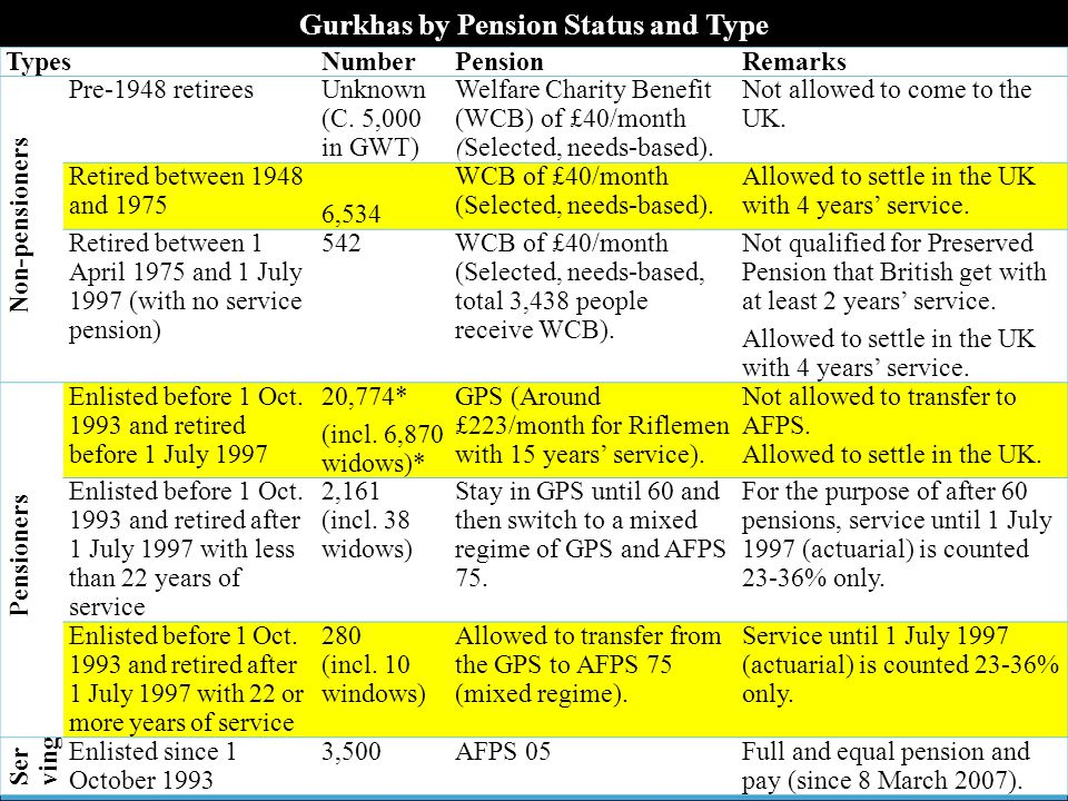 Gurkhas by Pension Status and Type TypesNumberPensionRemarks Non-pensioners Pre-1948 retireesUnknown (C.
