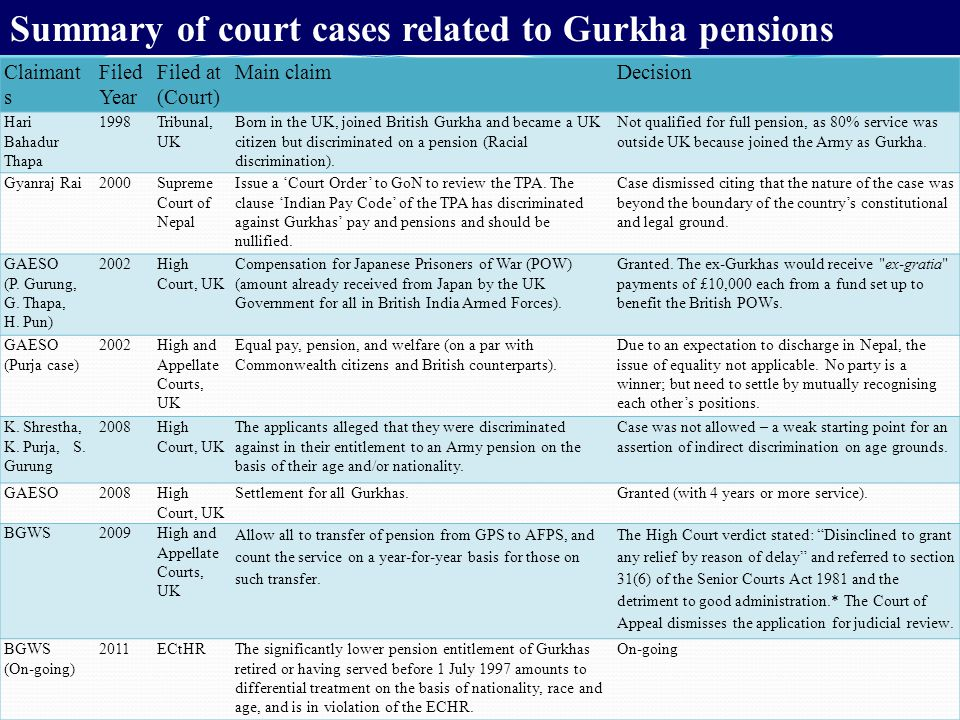 Summary of court cases related to Gurkha pensions Claimant s Filed Year Filed at (Court) Main claimDecision Hari Bahadur Thapa 1998Tribunal, UK Born in the UK, joined British Gurkha and became a UK citizen but discriminated on a pension (Racial discrimination).