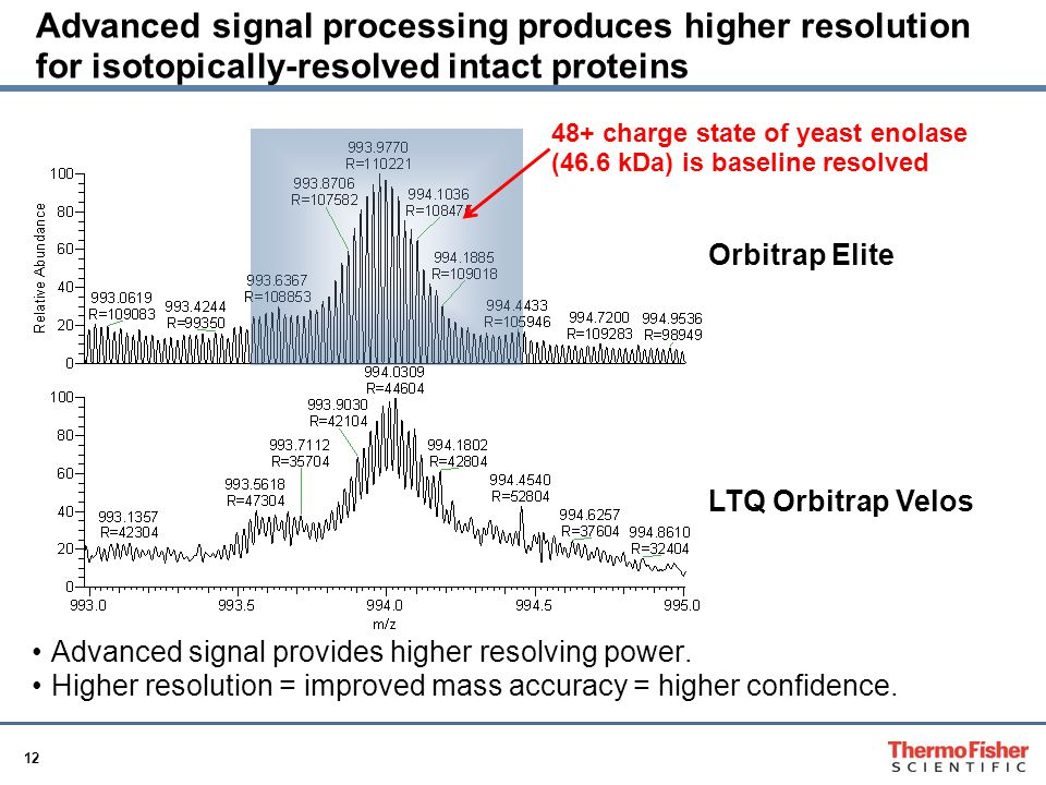 12 Advanced signal processing produces higher resolution for isotopically-resolved intact proteins Orbitrap Elite LTQ Orbitrap Velos 48+ charge state of yeast enolase (46.6 kDa) is baseline resolved Advanced signal provides higher resolving power.