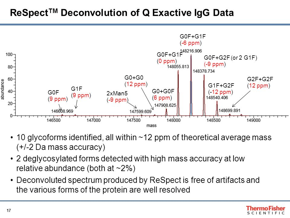 17 ReSpect TM Deconvolution of Q Exactive IgG Data 10 glycoforms identified, all within ~12 ppm of theoretical average mass (+/-2 Da mass accuracy) 2 deglycosylated forms detected with high mass accuracy at low relative abundance (both at ~2%) Deconvoluted spectrum produced by ReSpect is free of artifacts and the various forms of the protein are well resolved G1F (9 ppm) G0F (9 ppm) 2xMan5 (-9 ppm) G0+G0 (12 ppm) G0+G0F (6 ppm) G0F+G1F (0 ppm) G0F+G1F (-6 ppm) G0F+G2F (or 2 G1F) (-9 ppm) G1F+G2F (-12 ppm) G2F+G2F (12 ppm)