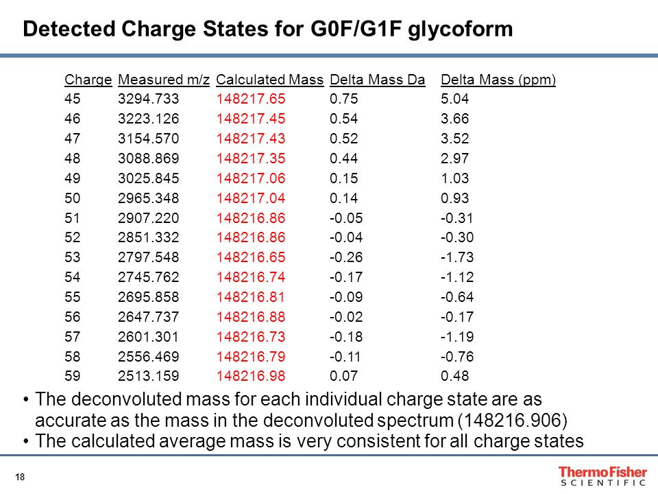 18 Detected Charge States for G0F/G1F glycoform ChargeMeasured m/zCalculated MassDelta Mass DaDelta Mass (ppm) 453294.733148217.650.755.04 463223.126148217.450.543.66 473154.570148217.430.523.52 483088.869148217.350.442.97 493025.845148217.060.151.03 502965.348148217.040.140.93 512907.220148216.86-0.05-0.31 522851.332148216.86-0.04-0.30 532797.548148216.65-0.26-1.73 542745.762148216.74-0.17-1.12 552695.858148216.81-0.09-0.64 562647.737148216.88-0.02-0.17 572601.301148216.73-0.18-1.19 582556.469148216.79-0.11-0.76 592513.159148216.980.070.48 The deconvoluted mass for each individual charge state are as accurate as the mass in the deconvoluted spectrum (148216.906) The calculated average mass is very consistent for all charge states
