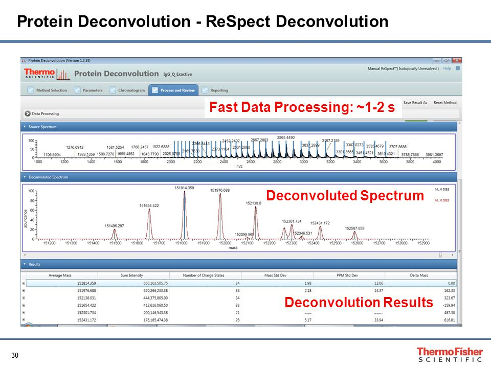 30 Protein Deconvolution - ReSpect Deconvolution Fast Data Processing: ~1-2 s Deconvoluted Spectrum Deconvolution Results