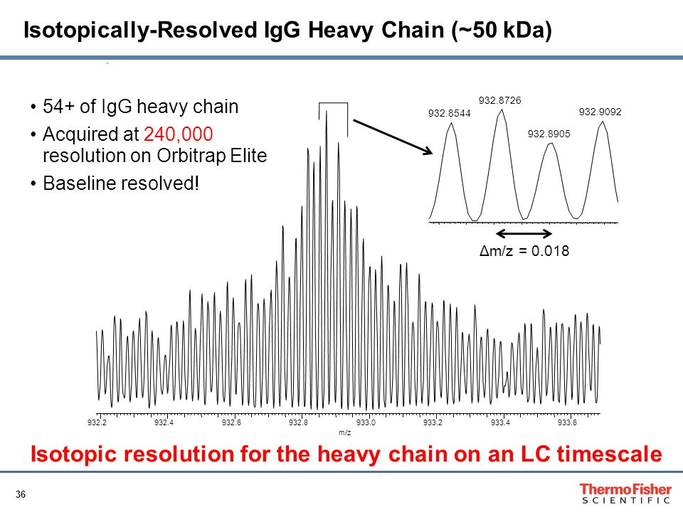 36 Isotopically-Resolved IgG Heavy Chain (~50 kDa) 932.2932.4932.6932.8933.0933.2933.4933.6 m/z 932.8726 932.9092 932.8544 932.8905 54+ of IgG heavy chain Acquired at 240,000 resolution on Orbitrap Elite Baseline resolved.