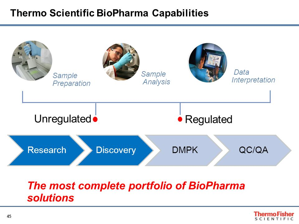 45 Thermo Scientific BioPharma Capabilities Unregulated Regulated ResearchDiscoveryDMPKQC/QA Sample Analysis Sample Preparation Data Interpretation The most complete portfolio of BioPharma solutions