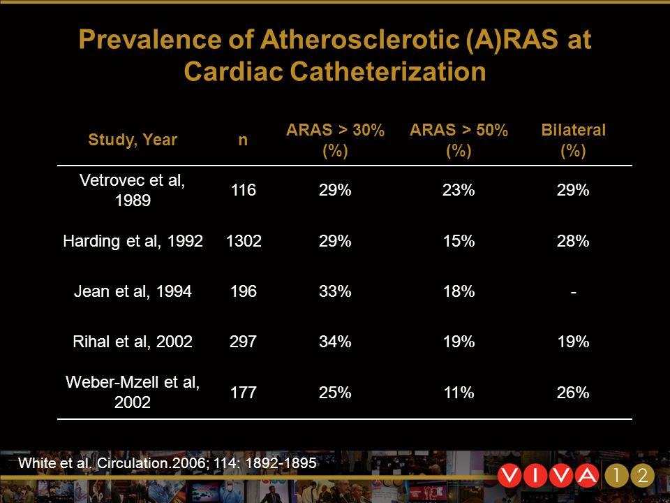 Prevalence of Atherosclerotic (A)RAS at Cardiac Catheterization Study, Yearn ARAS > 30% (%) ARAS > 50% (%) Bilateral (%) Vetrovec et al, 1989 11629%23%29% Harding et al, 1992130229%15%28% Jean et al, 199419633%18%- Rihal et al, 200229734%19% Weber-Mzell et al, 2002 17725%11%26% White et al.