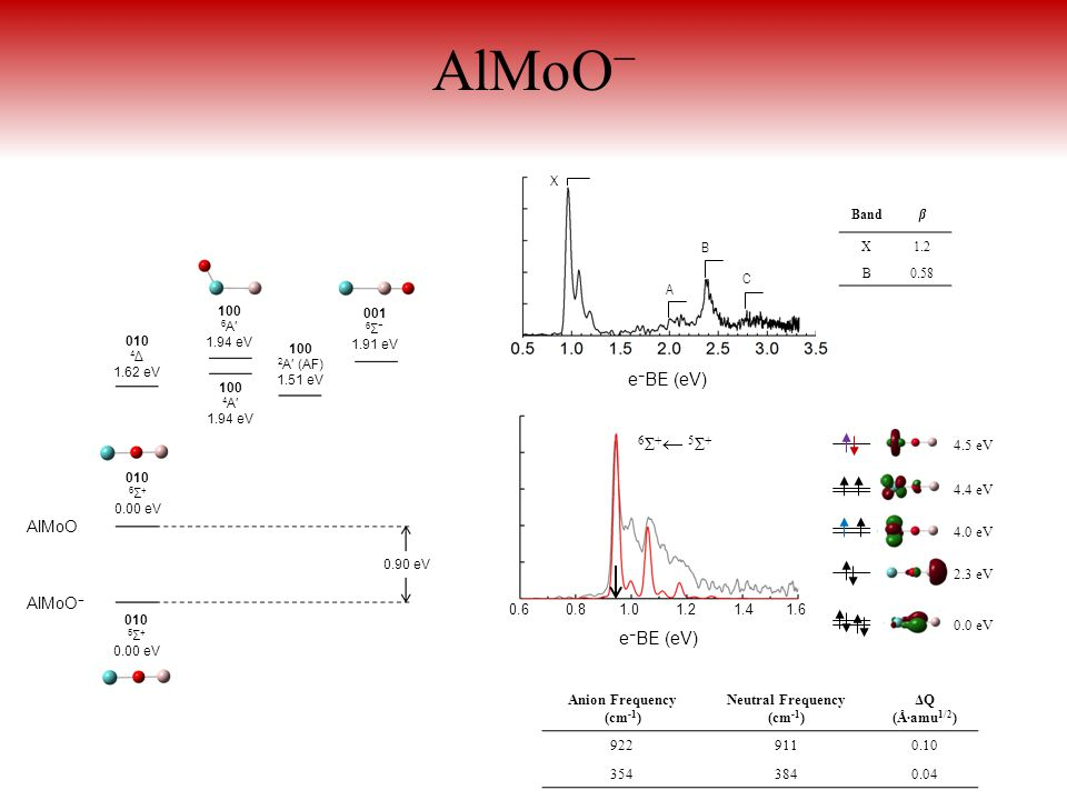 AlMoO − Anion Frequency (cm -1 ) Neutral Frequency (cm -1 ) ΔQ (Å∙amu 1/2 ) 9229110.10 3543840.04 e − BE (eV) X A B C Bandβ X1.2 B0.58 4.5 eV 0.0 eV 4