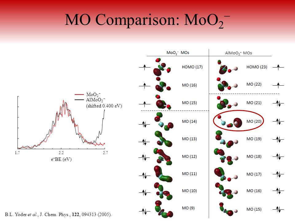AlMoO 2 − MOs MO Comparison: MoO 2 − 1.7 2.2 2.7 e − BE (eV) AlMoO 2 − (shifted 0.400 eV) MoO 2 − B.L.