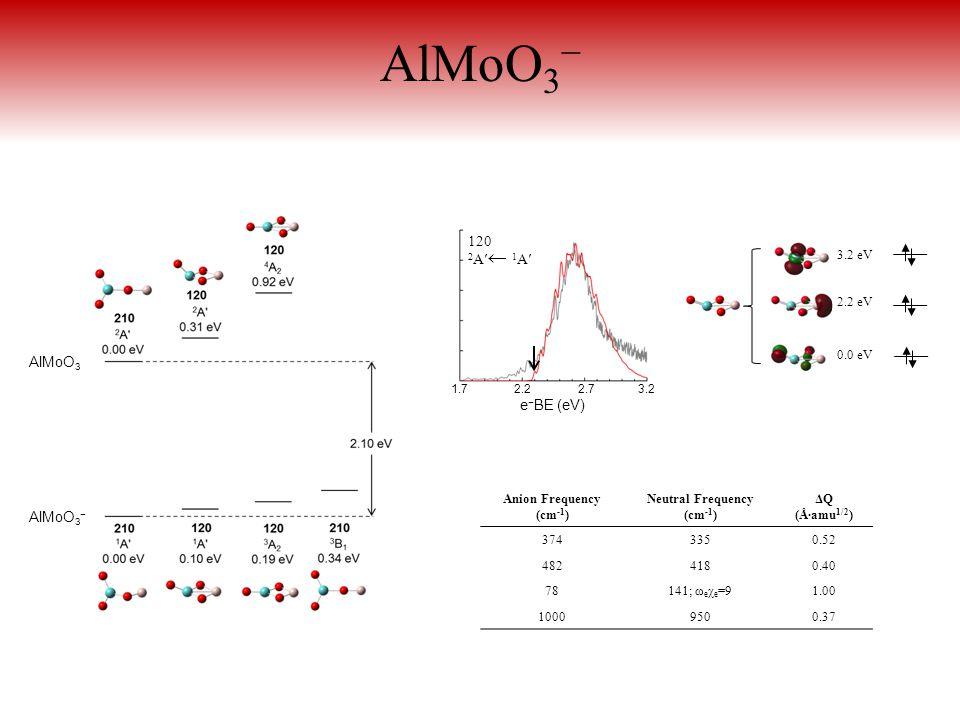 Anion Frequency (cm -1 ) Neutral Frequency (cm -1 ) ΔQ (Å∙amu 1/2 ) 3743350.52 4824180.40 78141; ω e χ e =91.00 10009500.37 AlMoO 3 − e − BE (eV) 1.7 2.2 2.7 3.2 120 2 A′ 1 A′ AlMoO 3 − AlMoO 3 3.2 eV 0.0 eV 2.2 eV
