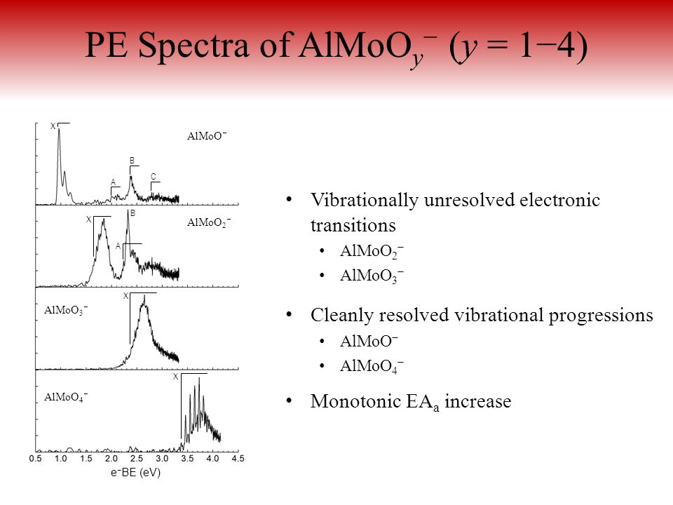 PE Spectra of AlMoO y − (y = 1−4) Vibrationally unresolved electronic transitions AlMoO 2 − AlMoO 3 − Cleanly resolved vibrational progressions AlMoO