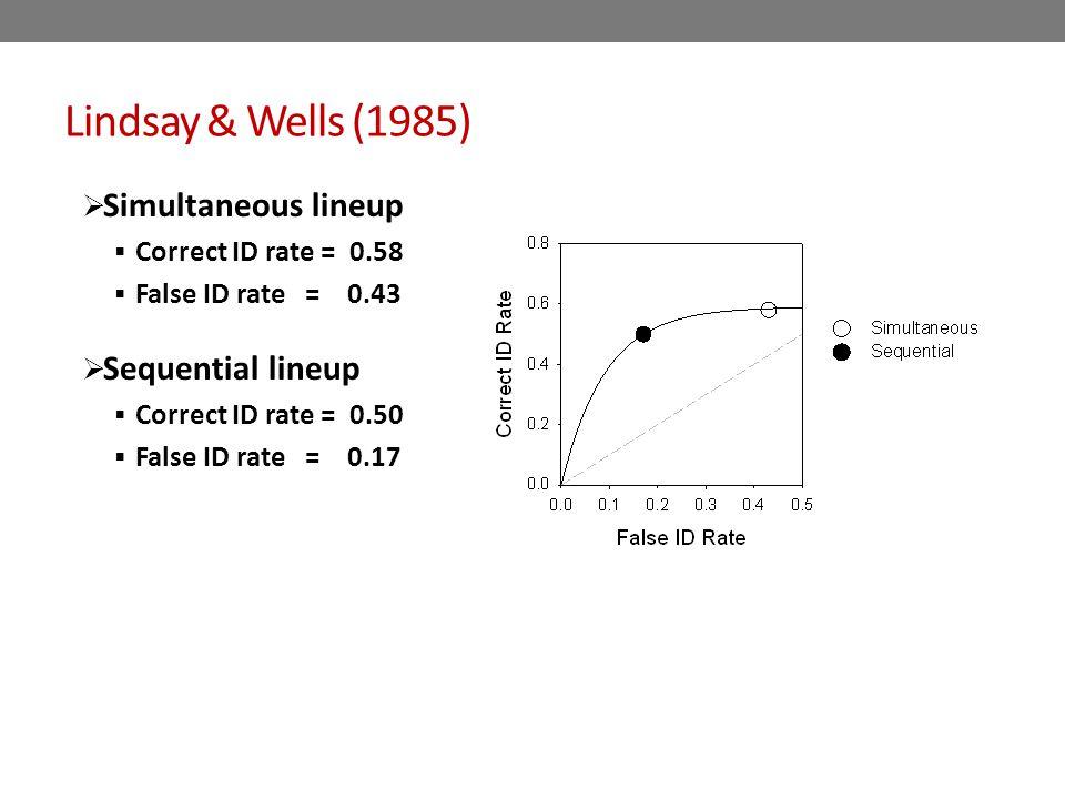 Lindsay & Wells (1985)  Simultaneous lineup  Correct ID rate = 0.58  False ID rate = 0.43  Sequential lineup  Correct ID rate = 0.50  False ID rate = 0.17