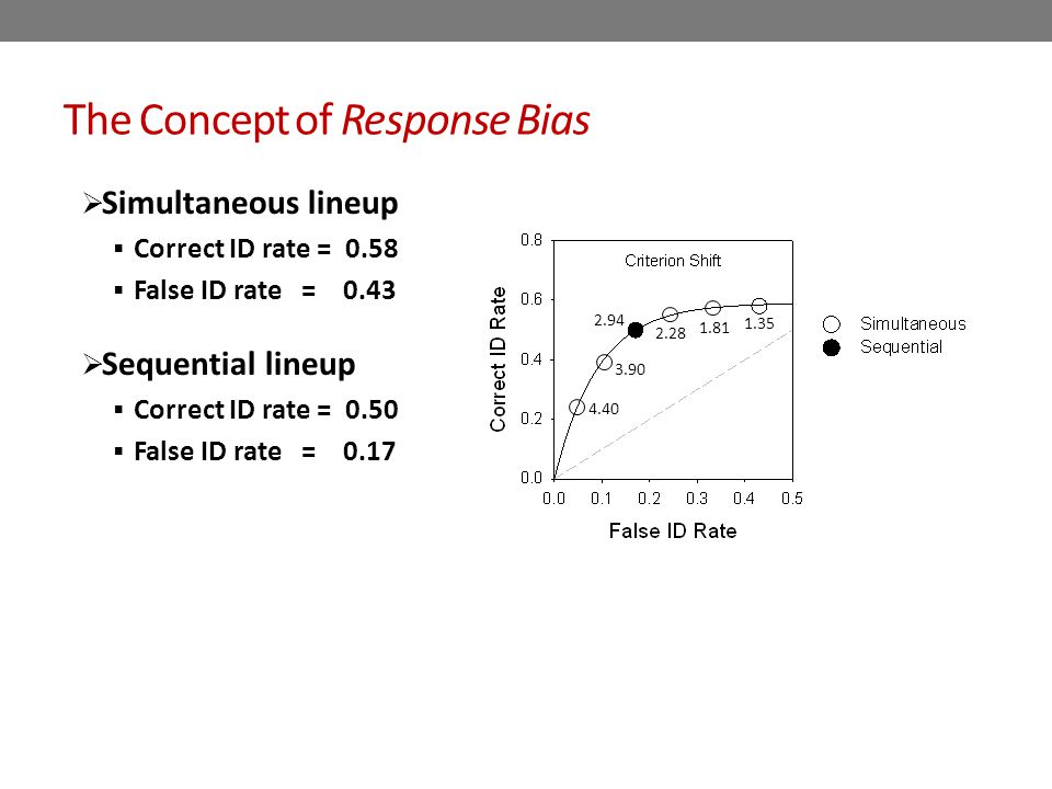 The Concept of Response Bias  Simultaneous lineup  Correct ID rate = 0.58  False ID rate = 0.43  Sequential lineup  Correct ID rate = 0.50  False ID rate = 0.17 1.35 1.81 2.28 3.90 4.40 2.94