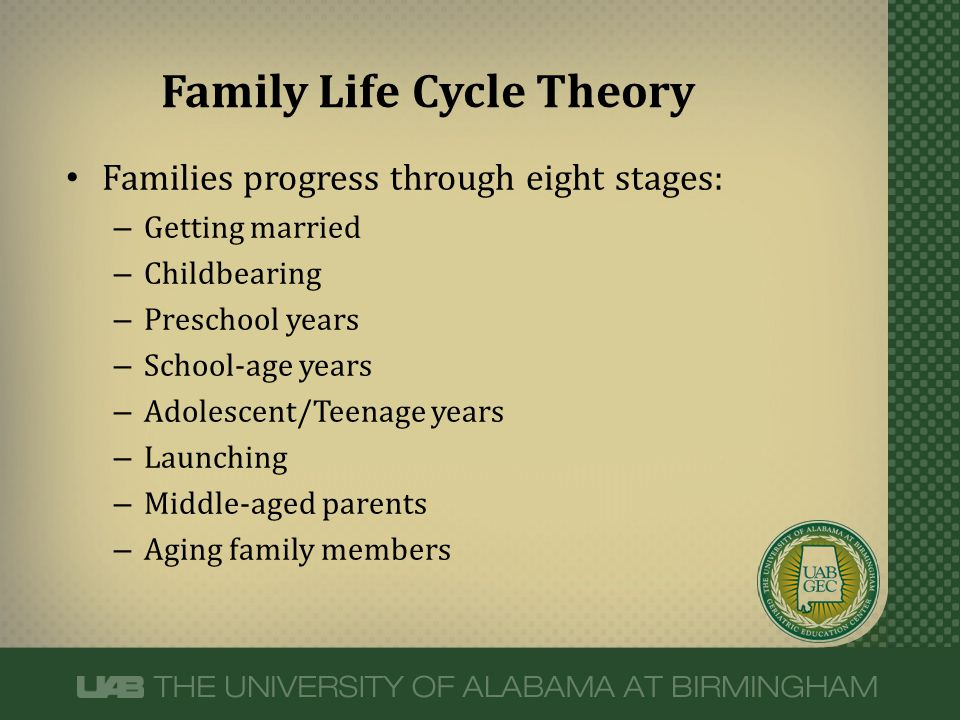Families progress through eight stages: – Getting married – Childbearing – Preschool years – School-age years – Adolescent/Teenage years – Launching –