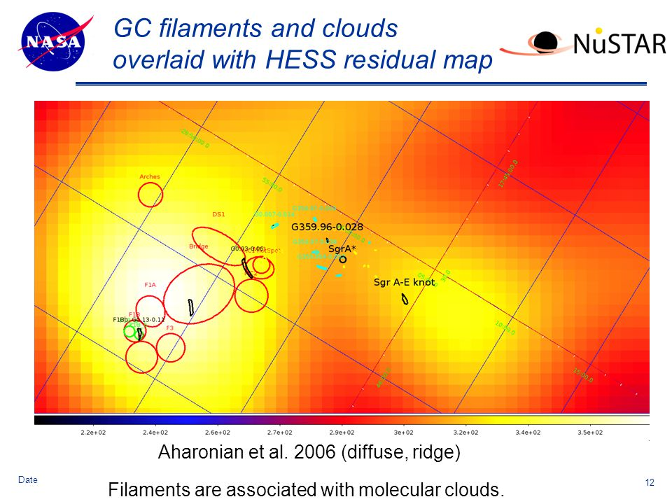 Theme Message (List 3 strengths ) GC filaments and clouds overlaid with HESS residual map 12 Date Aharonian et al.