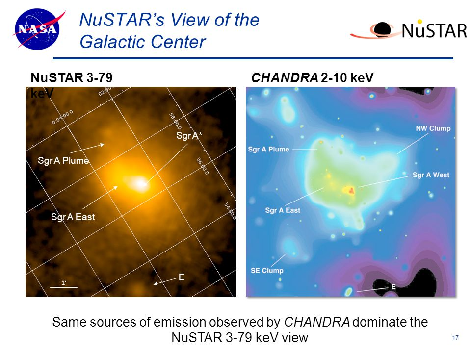 Theme Message (List 3 strengths ) NuSTAR's View of the Galactic Center NuSTAR 3-79 keV CHANDRA 2-10 keV E Sgr A East Sgr A Plume Sgr A* Same sources of emission observed by CHANDRA dominate the NuSTAR 3-79 keV view 17