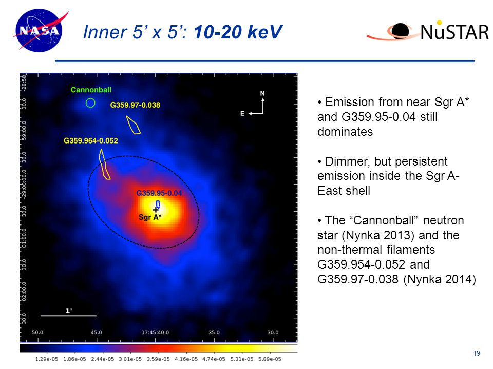 Theme Message (List 3 strengths ) Inner 5' x 5': 10-20 keV 19 Emission from near Sgr A* and G359.95-0.04 still dominates Dimmer, but persistent emission inside the Sgr A- East shell The Cannonball neutron star (Nynka 2013) and the non-thermal filaments G359.954-0.052 and G359.97-0.038 (Nynka 2014)