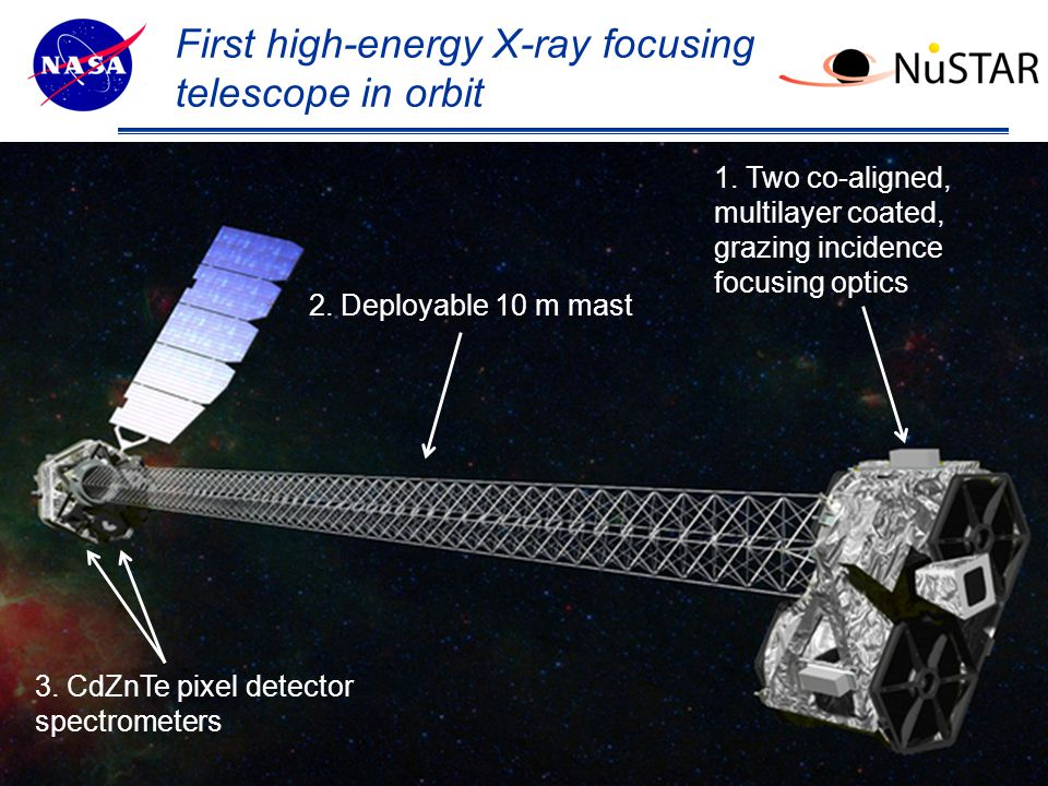 Theme Message (List 3 strengths ?) NuSTAR telescope performance 4 Energy Band: 3-79 keV Angular Resolution: 58 (HPD), 18 (PSF) Field-of-view: 12' x 12' Energy resolution (FWHM): 0.4 keV at 6 keV, 0.9 keV at 60 keV Temporal resolution: 0.1 ms Maximum Flux Rate: 10k cts/s ToO response: <24 hours Harrison et al.