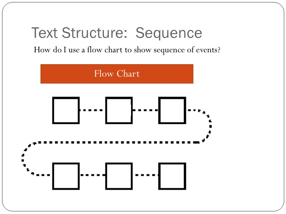 Text Structure: Sequence Flow Chart How do I use a flow chart to show sequence of events