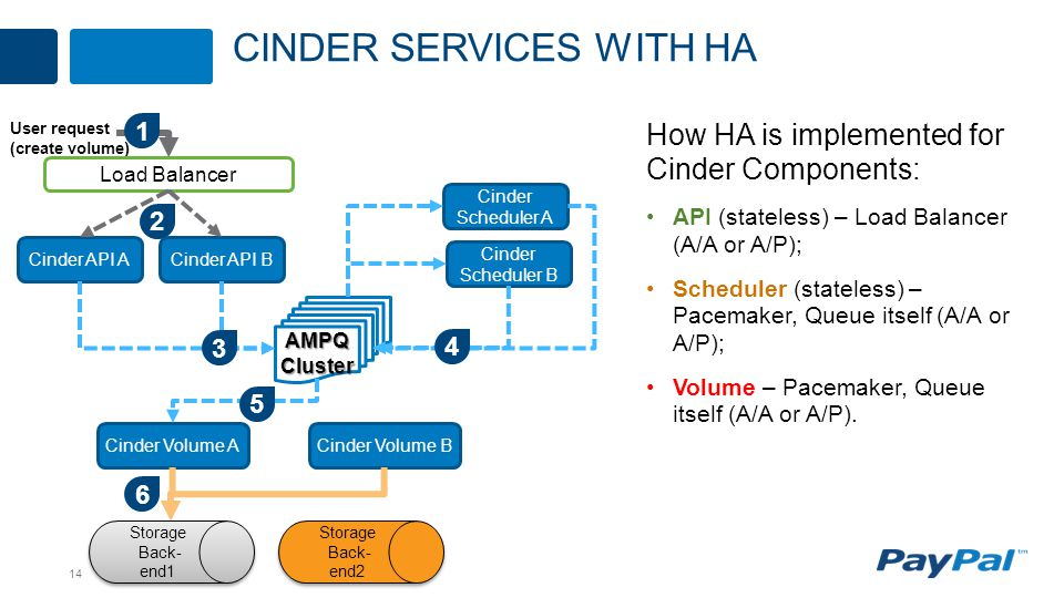 14 How HA is implemented for Cinder Components: API (stateless) – Load Balancer (A/A or A/P); Scheduler (stateless) – Pacemaker, Queue itself (A/A or A/P); Volume – Pacemaker, Queue itself (A/A or A/P).