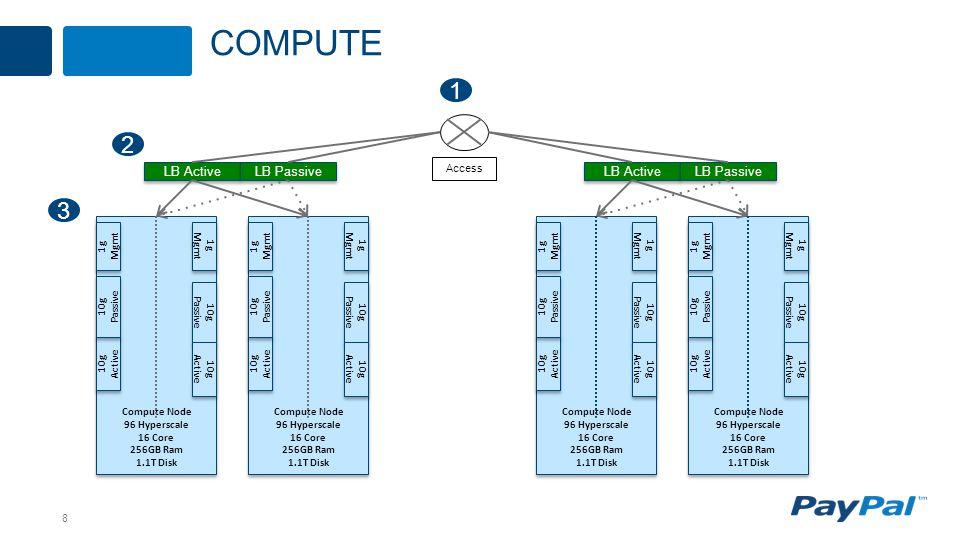 8 COMPUTE LB Active LB Passive Compute Node 96 Hyperscale 16 Core 256GB Ram 1.1T Disk Compute Node 96 Hyperscale 16 Core 256GB Ram 1.1T Disk 10g Active 10g Passive 1g Mgmt 10g Passive 10g Active Compute Node 96 Hyperscale 16 Core 256GB Ram 1.1T Disk Compute Node 96 Hyperscale 16 Core 256GB Ram 1.1T Disk 10g Active 10g Passive 1g Mgmt 10g Passive 10g Active Compute Node 96 Hyperscale 16 Core 256GB Ram 1.1T Disk Compute Node 96 Hyperscale 16 Core 256GB Ram 1.1T Disk 10g Active 10g Passive 1g Mgmt 10g Passive 10g Active Compute Node 96 Hyperscale 16 Core 256GB Ram 1.1T Disk Compute Node 96 Hyperscale 16 Core 256GB Ram 1.1T Disk 10g Active 10g Passive 1g Mgmt 10g Passive 10g Active LB Active LB Passive Access 1 2 3