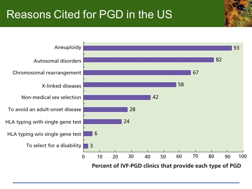 Reasons Cited for PGD in the US