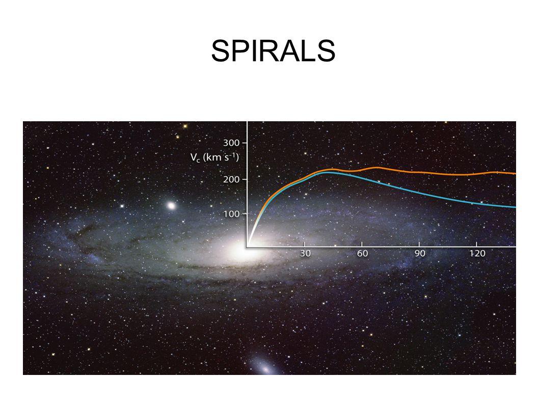Velocity dispersion profiles dSph dispersion profiles generally remain flat up to large radii Wilkinson et al 2009 STELLAR SPHEROID