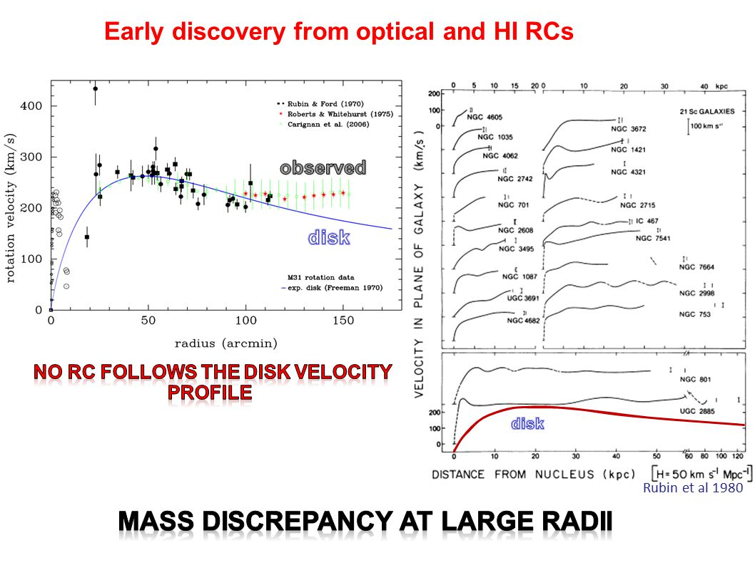 DSPH: WHAT WE KNOW PROVE THE EXISTENCE OF DM HALOS OF 10 10 M SUN AND ρ 0 =10- 21 g/cm 3 DOMINATED BY DARK MATTER AT ANY RADIUS MASS PROFILE CONSISTENT WITH AN EXTRAPOLATION OF THE URC HINTS FOR THE PRESENCE OF A DENSITY CORE