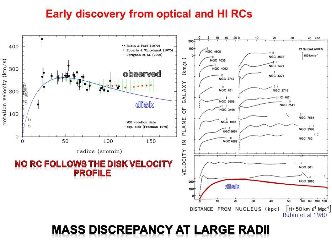 The mass discrepancy emerges as a disagreement between light and mass distributions GALEX SDSS Extended HI kinematics traces dark matter - - NGC 5055 Light (SDSS) HI velocity field Bosma, 1981 Bosma 1979 Radius (kpc)