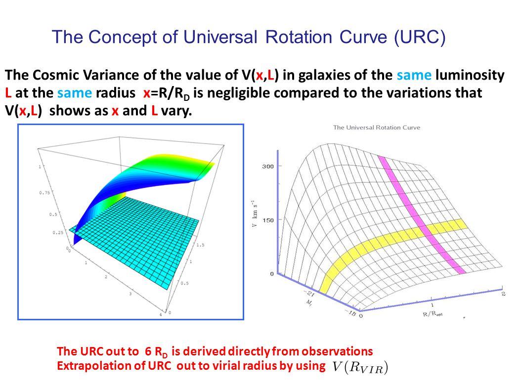 A Universal Mass Distribution ΛCDM URC Observed URC NFW high low Salucci+,2007 theory obs