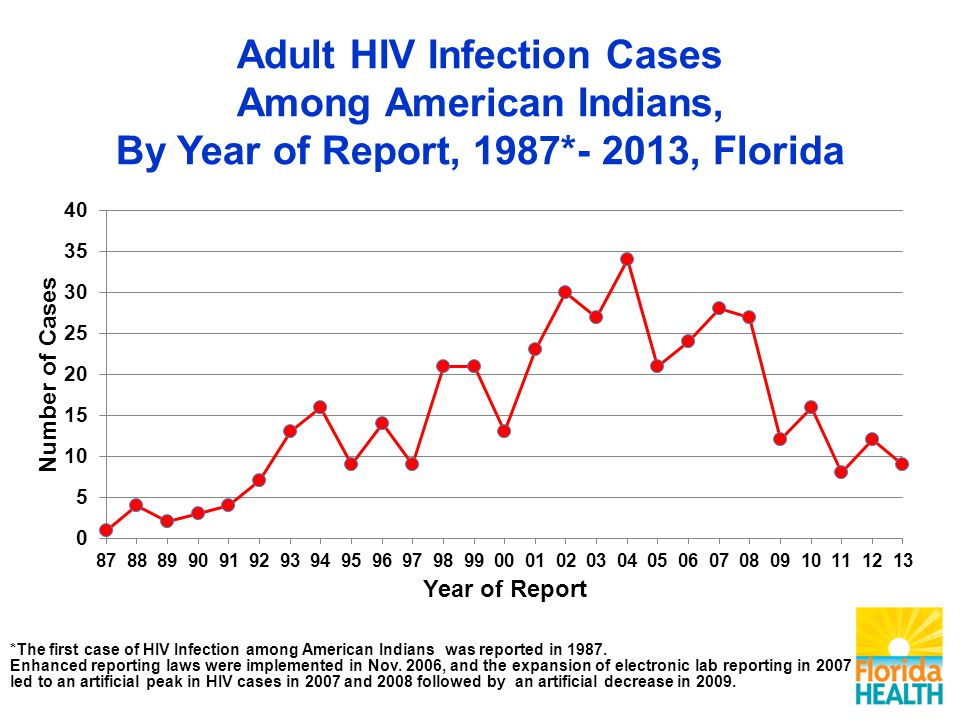 Adult HIV Infection Cases Among American Indians, By Year of Report, 1987*- 2013, Florida *The first case of HIV Infection among American Indians was reported in 1987.